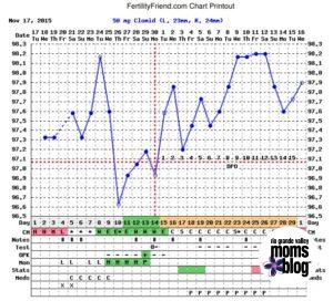 Clomid & Progesterone BBT Chart - Trying to Conceive